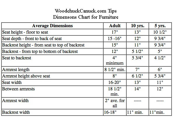 Ergonomic Dimensions for Furniture